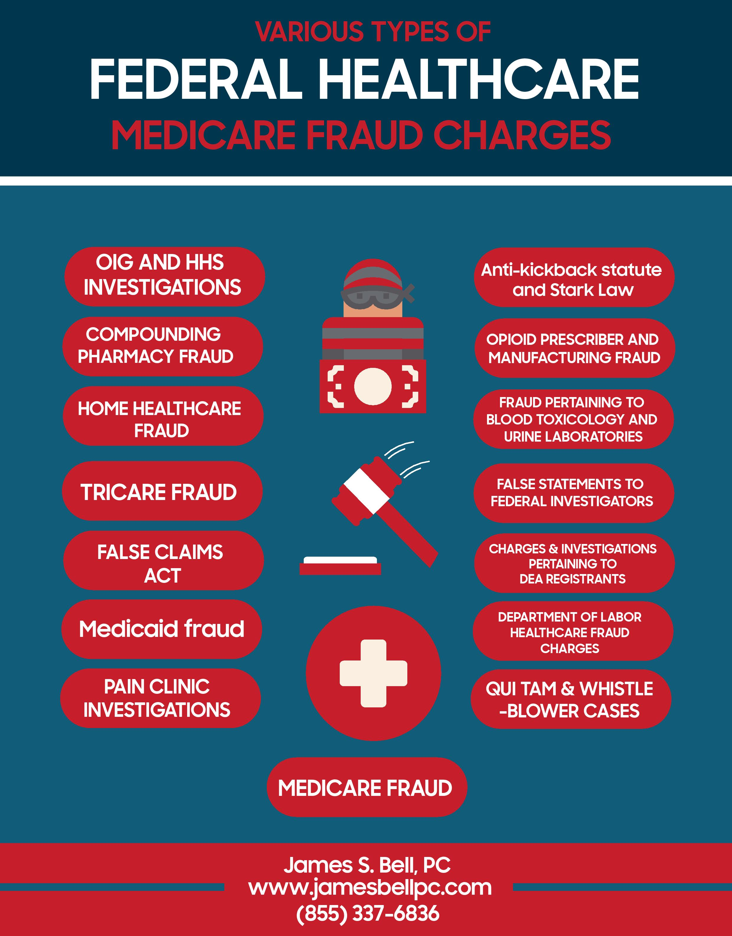 feds make medicare fraud - HD 2480×3173